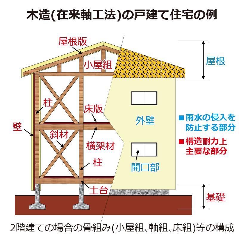 木造住宅の戸建ての例