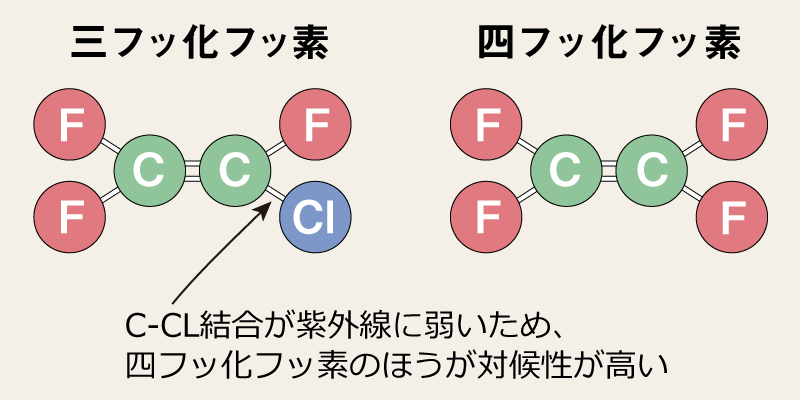 三フッ化フッ素と四フッ化フッ素
