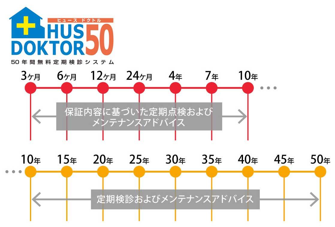 ヒュースドクトル50