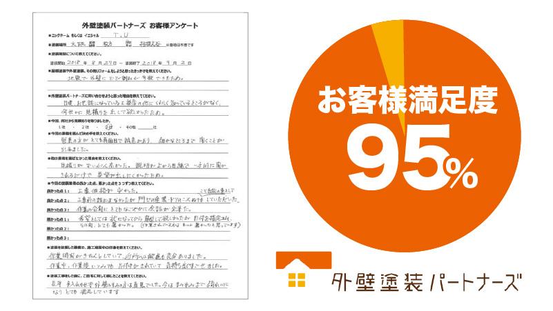 大阪府枚方市招堤大谷で外壁塗装を実施したT.U様からの業者の口コミ・評判