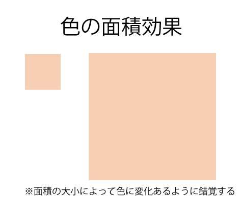 色の面積効果