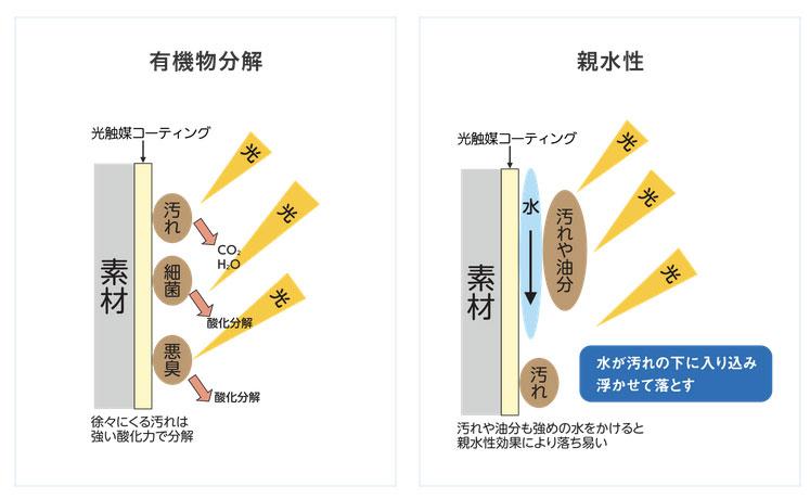 光触媒による「セルフクリーニング機能」