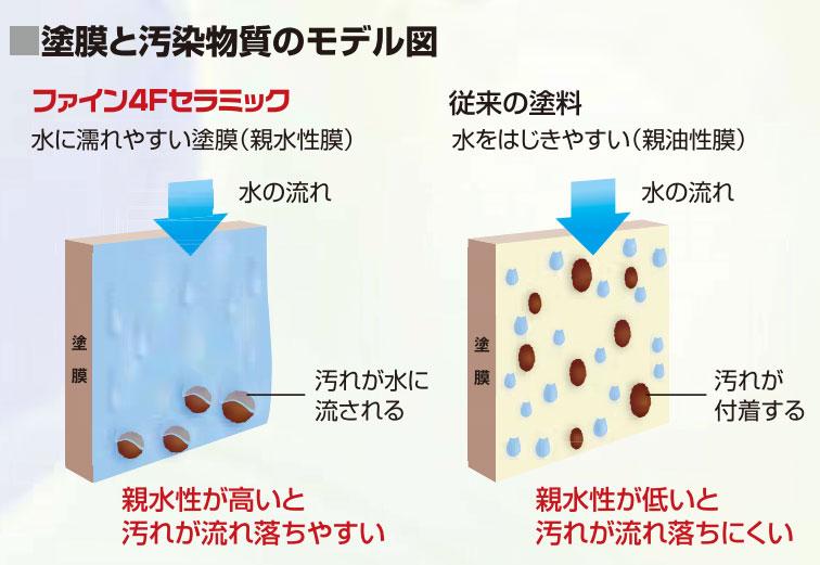 ファイン4Fセラミックの親水性