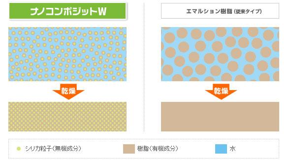 ナノコンポジットエマルション樹脂